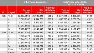 TL değer kaybedince Türkiye turizmde para bastı