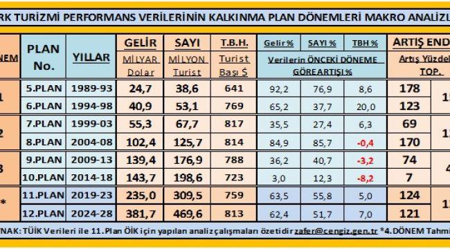 Turizm Cevherini Kullanamayan Türkiye Ekonomisi