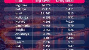 Antalya'da turizmde yüzde 52'lik rekor artış