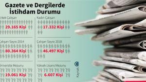Son 5 yılda gazete ve dergilerde çalışan gazeteci sayısı yüzde 42 azaldı