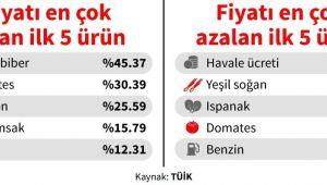 Dört kişilik ailenin aylık gıda harcaması 2,341 lira