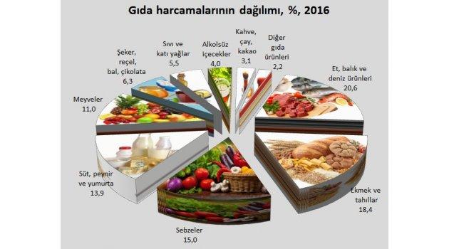 """En fazla gıda harcaması """"et, balık ve deniz ürünleri"""" için yapıldı"""