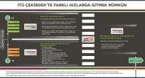 İTÜ Çekirdek'ten Yatırımın 'Express'