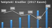 TURİZMDE 'BATIK' KREDİLER ARTIYOR