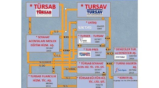 TÜRSAB ŞİRKETLERİ TASFİYE EDİLECEK